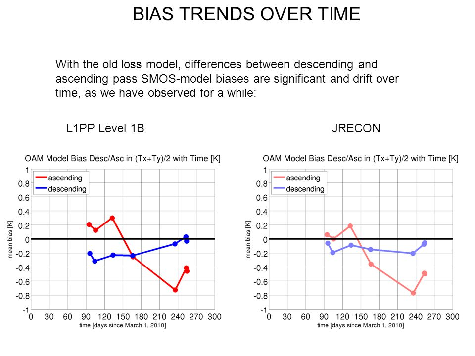 BIAS TRENDS OVER TIME L1PP Level 1BJRECON With the old loss model, differences between descending and ascending pass SMOS-model biases are significant