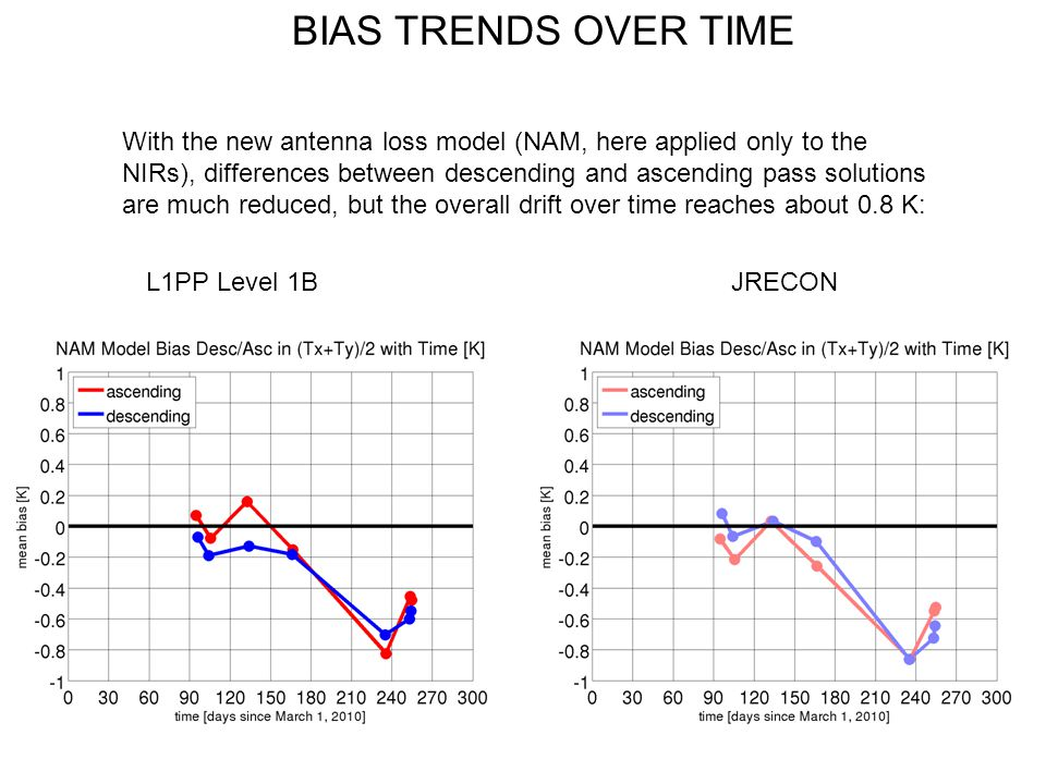 BIAS TRENDS OVER TIME L1PP Level 1BJRECON With the new antenna loss model (NAM, here applied only to the NIRs), differences between descending and asc