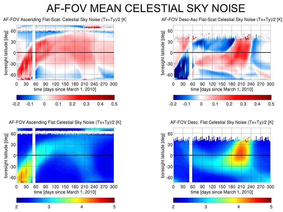 AF-FOV MEAN CELESTIAL SKY NOISE