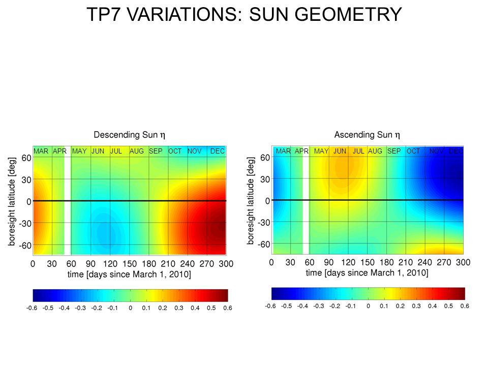 TP7 VARIATIONS: SUN GEOMETRY AUGMARJUNNOVSEPOCTAPRJULMAYDECMARJUNNOVSEPAPRJULMAYDECAUGOCT
