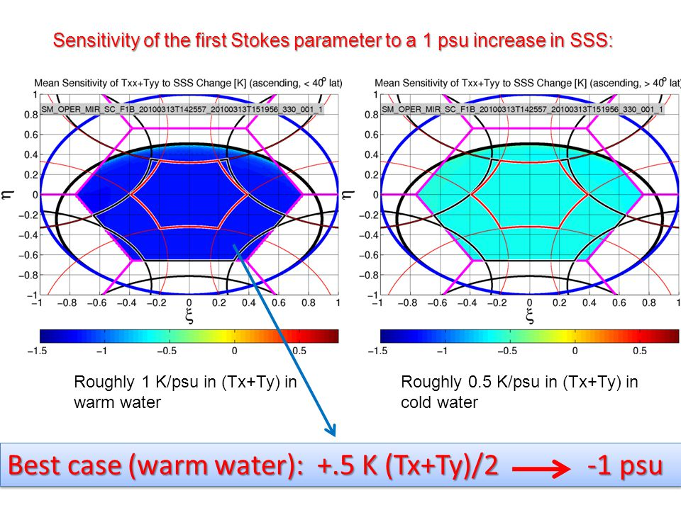 Sensitivity of the first Stokes parameter to a 1 psu increase in SSS: Best case (warm water): +.5 K (Tx+Ty)/2 -1 psu Roughly 1 K/psu in (Tx+Ty) in war