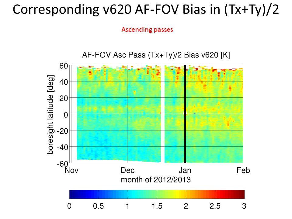 Corresponding v620 AF-FOV Bias in (Tx+Ty)/2 Ascending passes