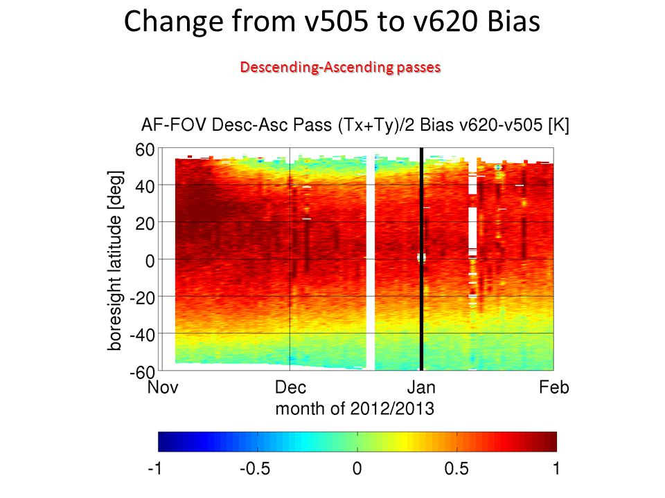 Change from v505 to v620 Bias Descending-Ascending passes
