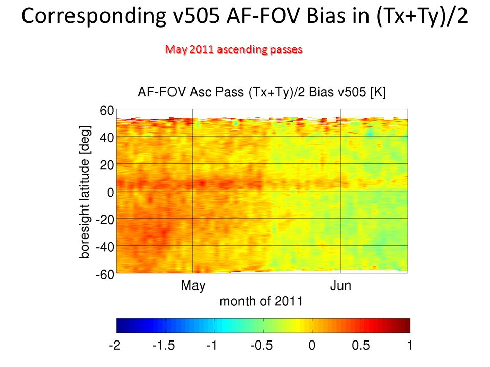 Corresponding v505 AF-FOV Bias in (Tx+Ty)/2 May 2011 ascending passes
