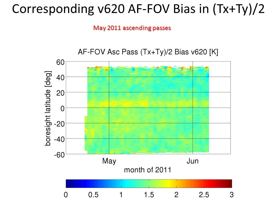Corresponding v620 AF-FOV Bias in (Tx+Ty)/2 May 2011 ascending passes