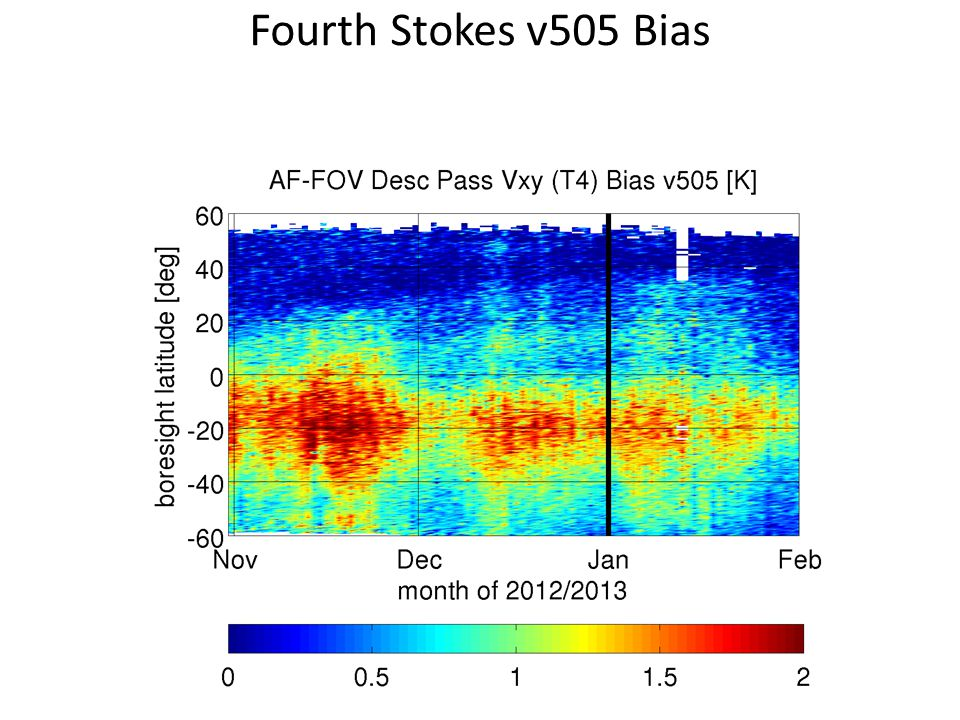Fourth Stokes v505 Bias
