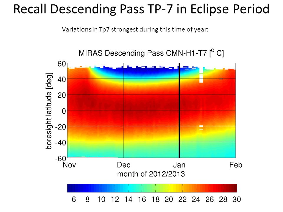 Recall Descending Pass TP-7 in Eclipse Period Variations in Tp7 strongest during this time of year:
