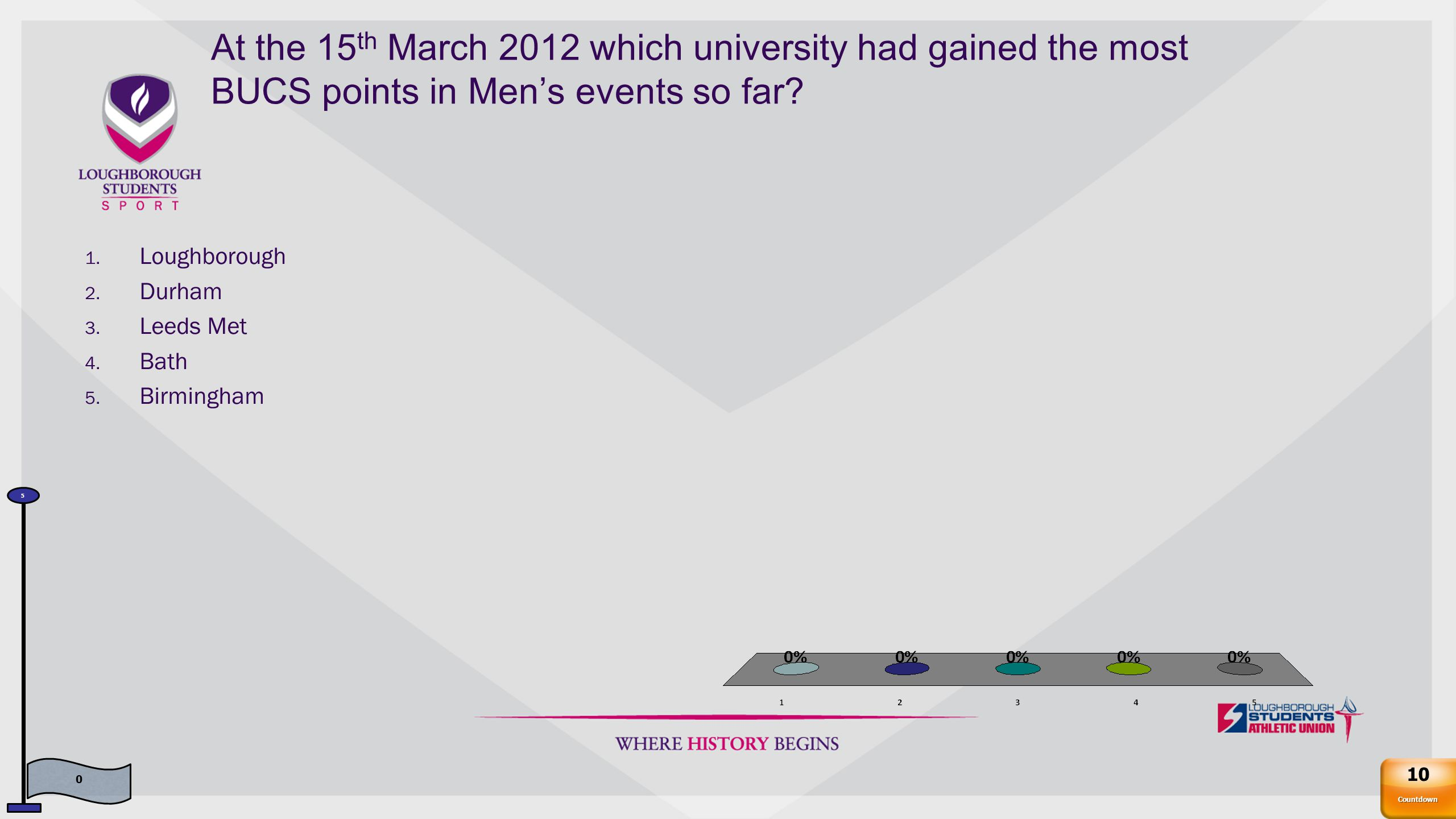 At the 15 th March 2012 which university had gained the most BUCS points in Women's events so far.