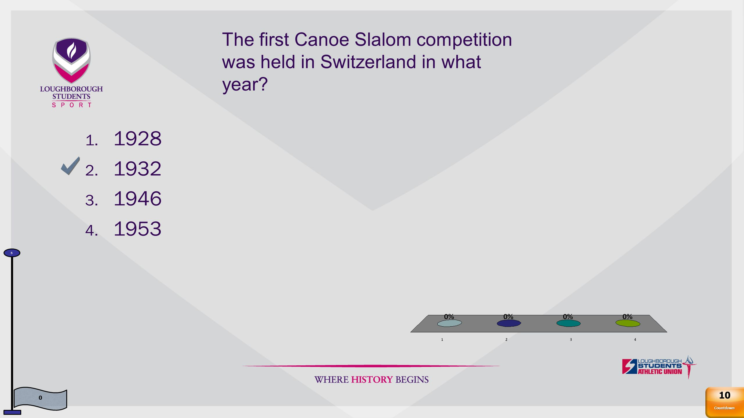 The first Canoe Slalom competition was held in Switzerland in what year.