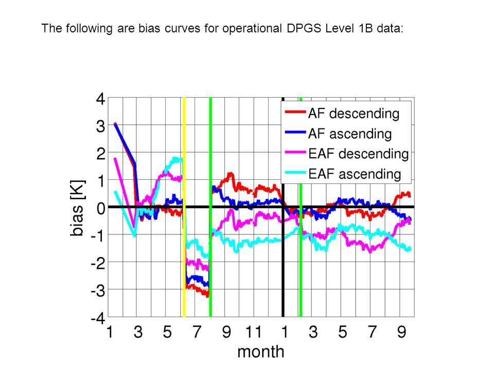 The following are bias curves for operational DPGS Level 1B data:
