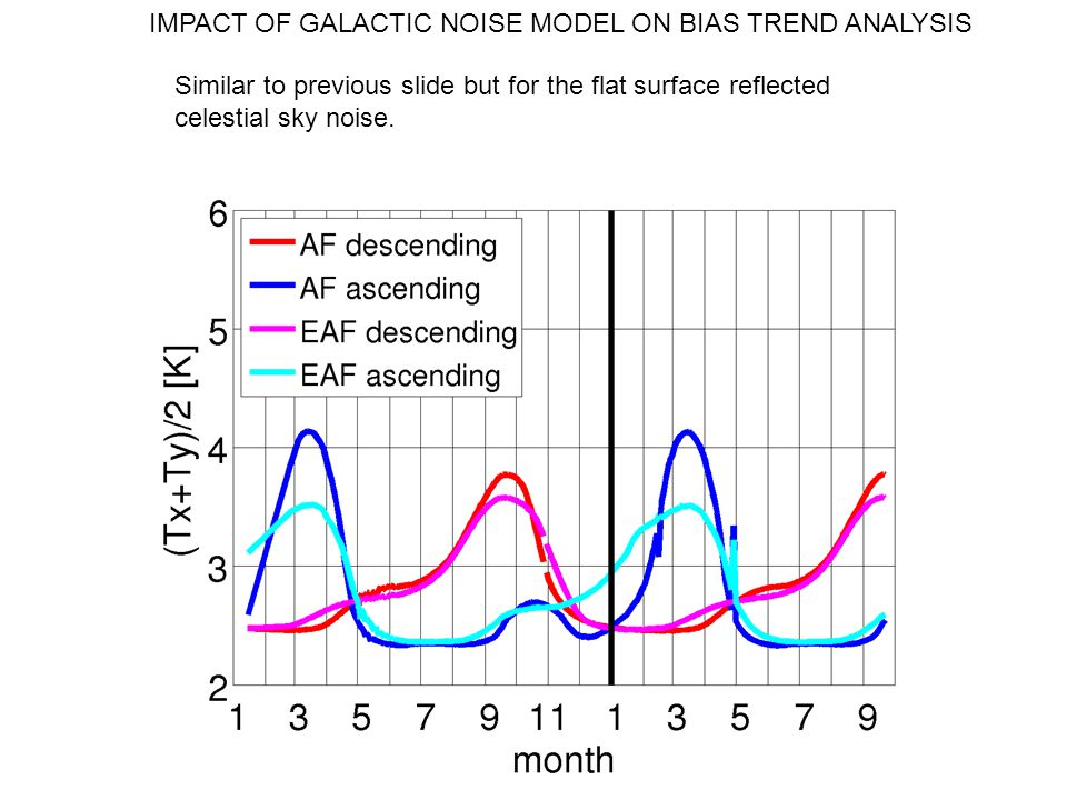 IMPACT OF GALACTIC NOISE MODEL ON BIAS TREND ANALYSIS Similar to previous slide but for the flat surface reflected celestial sky noise.