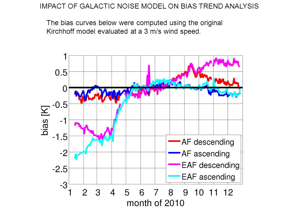 IMPACT OF GALACTIC NOISE MODEL ON BIAS TREND ANALYSIS The bias curves below were computed using the original Kirchhoff model evaluated at a 3 m/s wind speed.