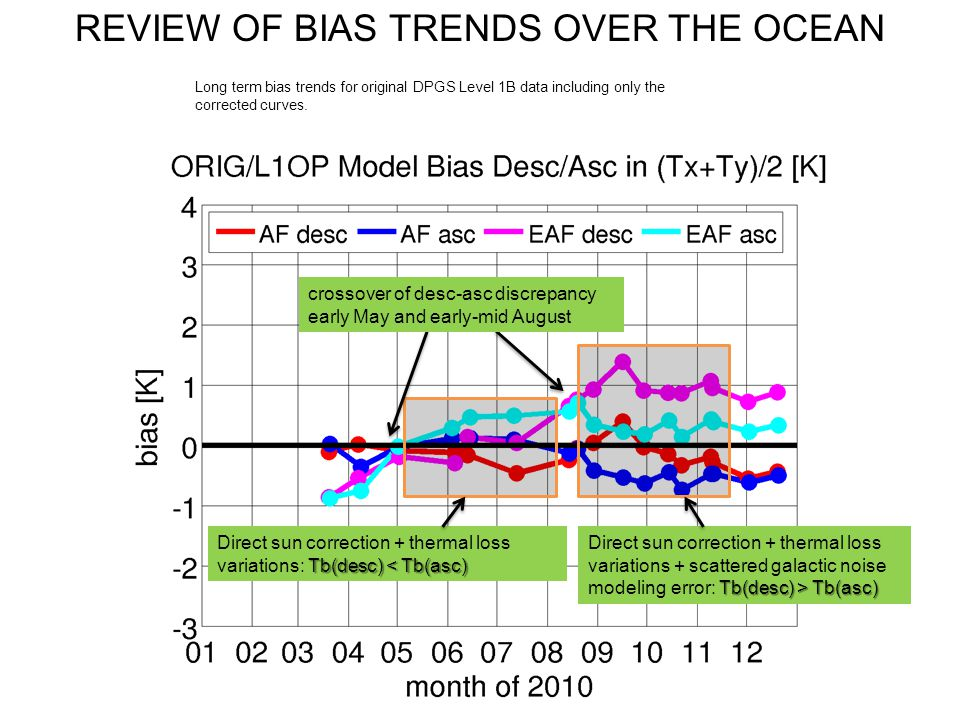 Long term bias trends for original DPGS Level 1B data including only the corrected curves.