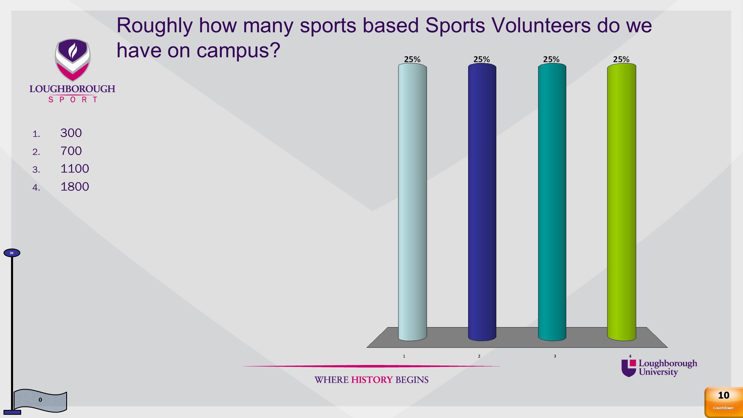 Sports Volunteers in the UK make up what percentage of all volunteering activities.