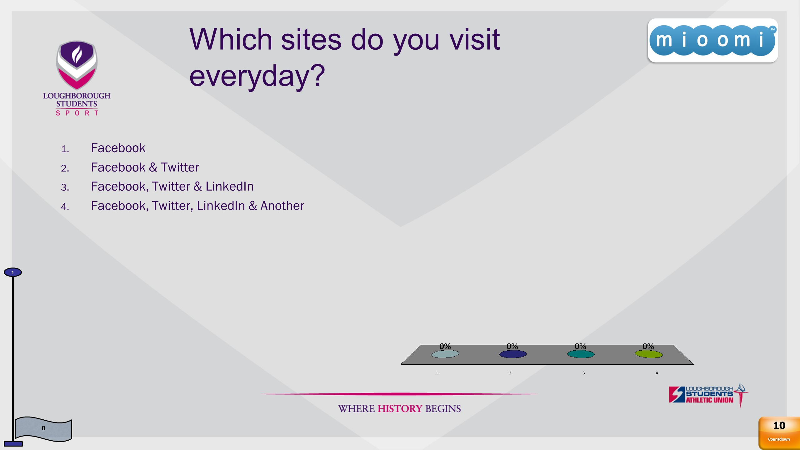 Which sites do you visit everyday. 1. Facebook 2.