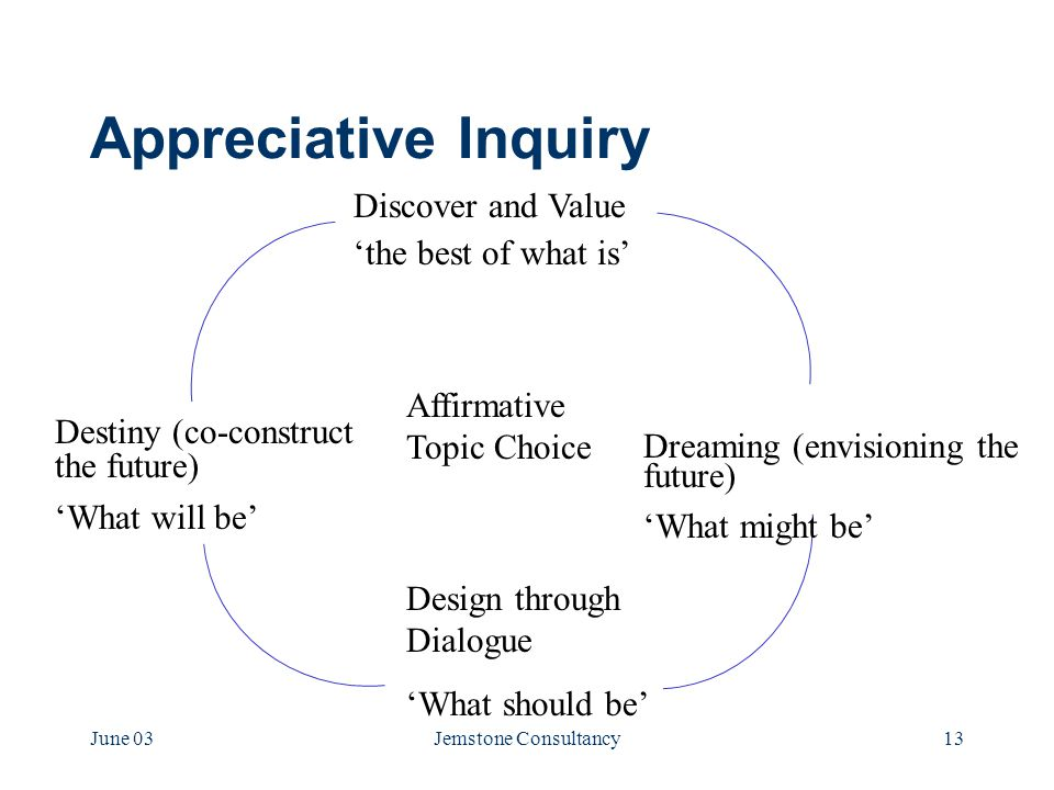 June 03Jemstone Consultancy13 Appreciative Inquiry Discover and Value 'the best of what is' Dreaming (envisioning the future) 'What might be' Design through Dialogue 'What should be' Destiny (co-construct the future) 'What will be' Affirmative Topic Choice