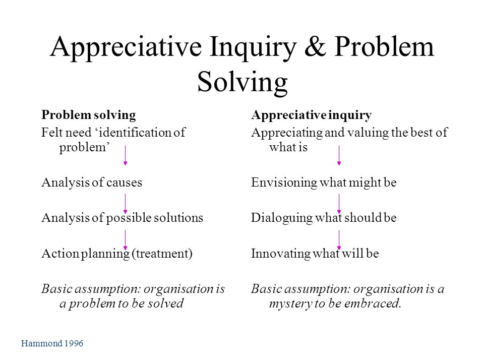 Appreciative Inquiry & Problem Solving Problem solving Felt need 'identification of problem' Analysis of causes Analysis of possible solutions Action planning (treatment) Basic assumption: organisation is a problem to be solved Appreciative inquiry Appreciating and valuing the best of what is Envisioning what might be Dialoguing what should be Innovating what will be Basic assumption: organisation is a mystery to be embraced.