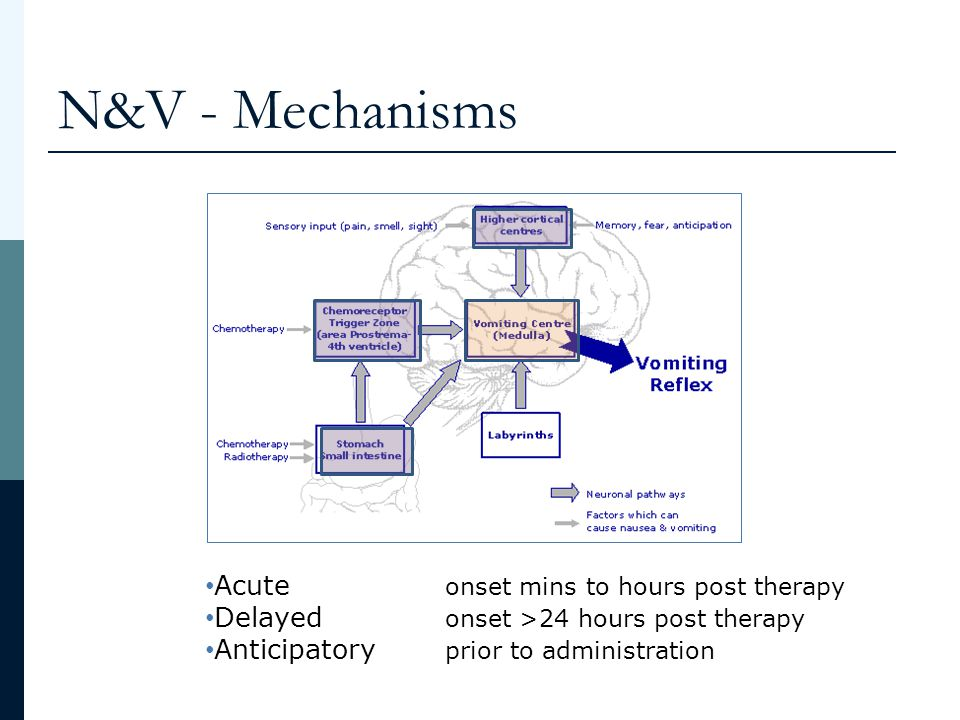 N&V - Mechanisms Acute onset mins to hours post therapy Delayed onset >24 hours post therapy Anticipatory prior to administration
