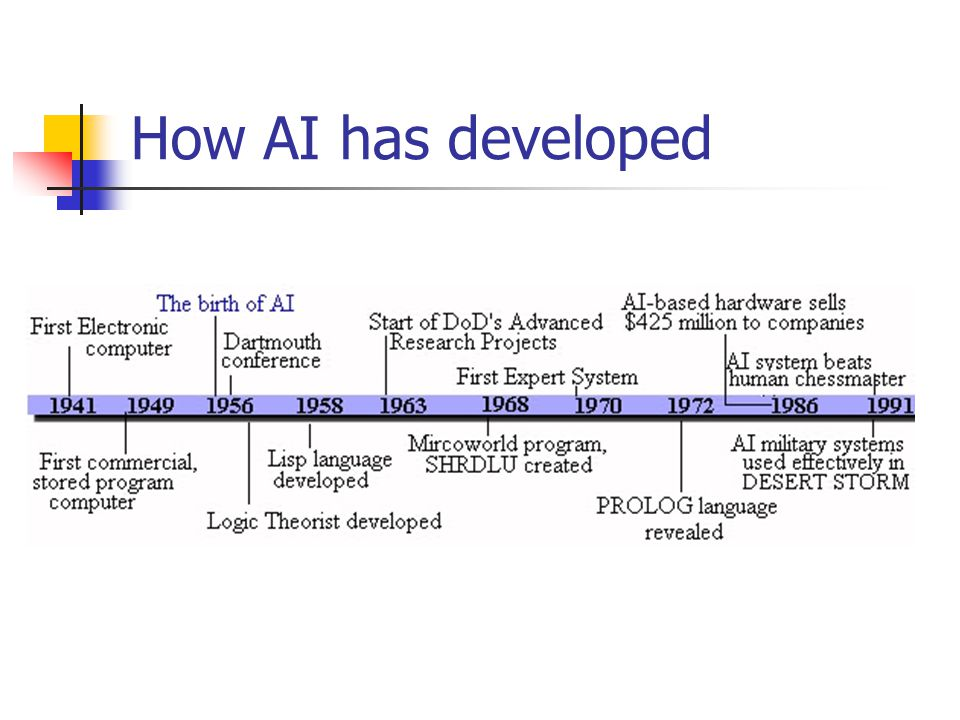 How AI has developed