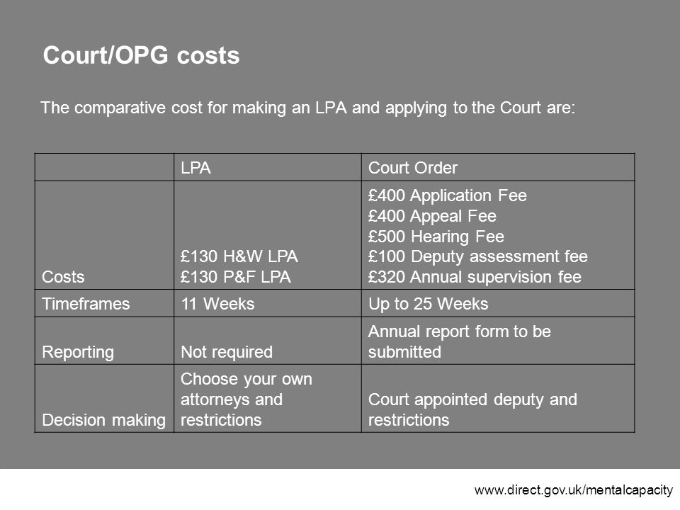 www.direct.gov.uk/mentalcapacity Court/OPG costs The comparative cost for making an LPA and applying to the Court are: LPACourt Order Costs £130 H&W LPA £130 P&F LPA £400 Application Fee £400 Appeal Fee £500 Hearing Fee £100 Deputy assessment fee £320 Annual supervision fee Timeframes11 WeeksUp to 25 Weeks ReportingNot required Annual report form to be submitted Decision making Choose your own attorneys and restrictions Court appointed deputy and restrictions