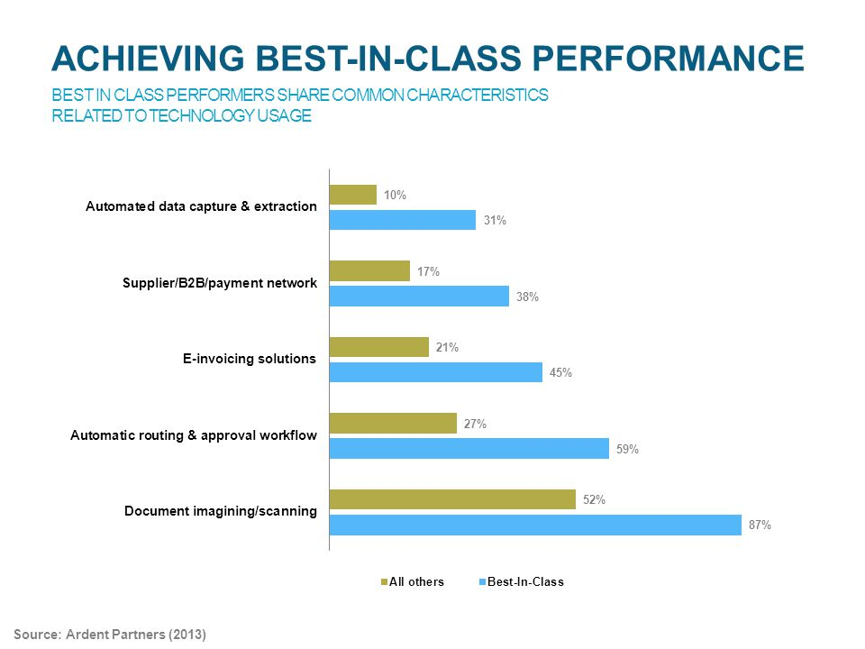 BEST IN CLASS PERFORMERS SHARE COMMON CHARACTERISTICS RELATED TO TECHNOLOGY USAGE ACHIEVING BEST-IN-CLASS PERFORMANCE Source: Ardent Partners (2013)