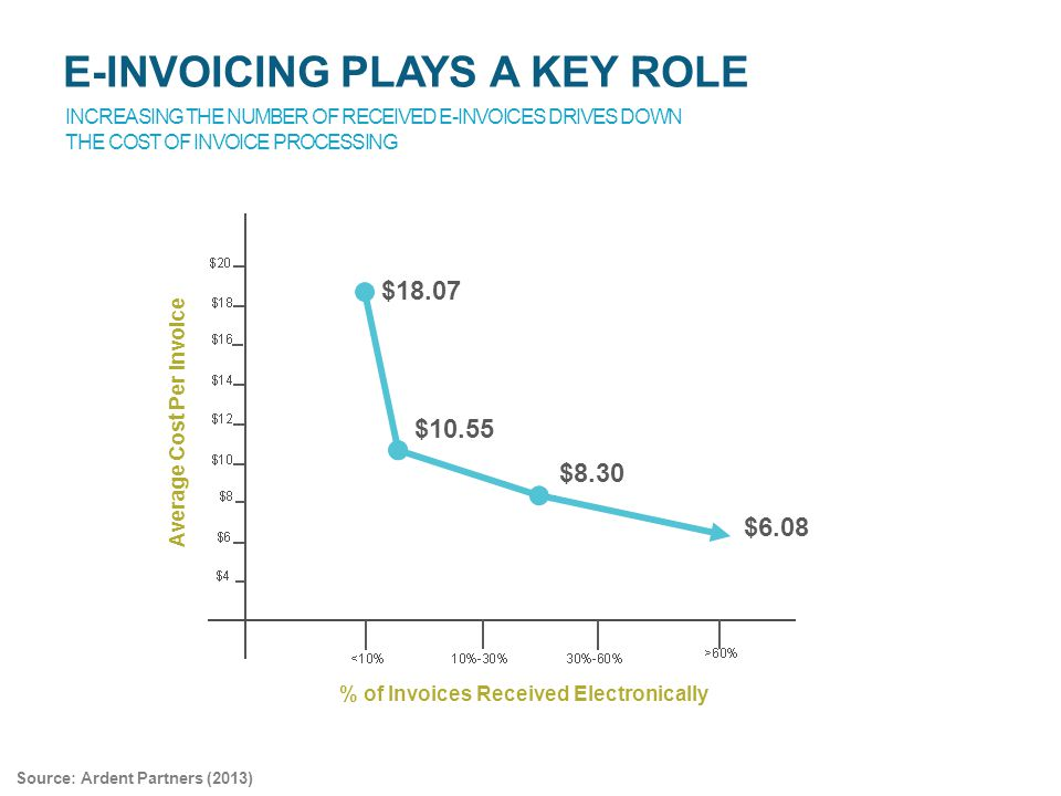 Average Cost Per Invoice % of Invoices Received Electronically $18.07 $10.55 $8.30 $6.08 INCREASING THE NUMBER OF RECEIVED E-INVOICES DRIVES DOWN THE COST OF INVOICE PROCESSING E-INVOICING PLAYS A KEY ROLE Source: Ardent Partners (2013)