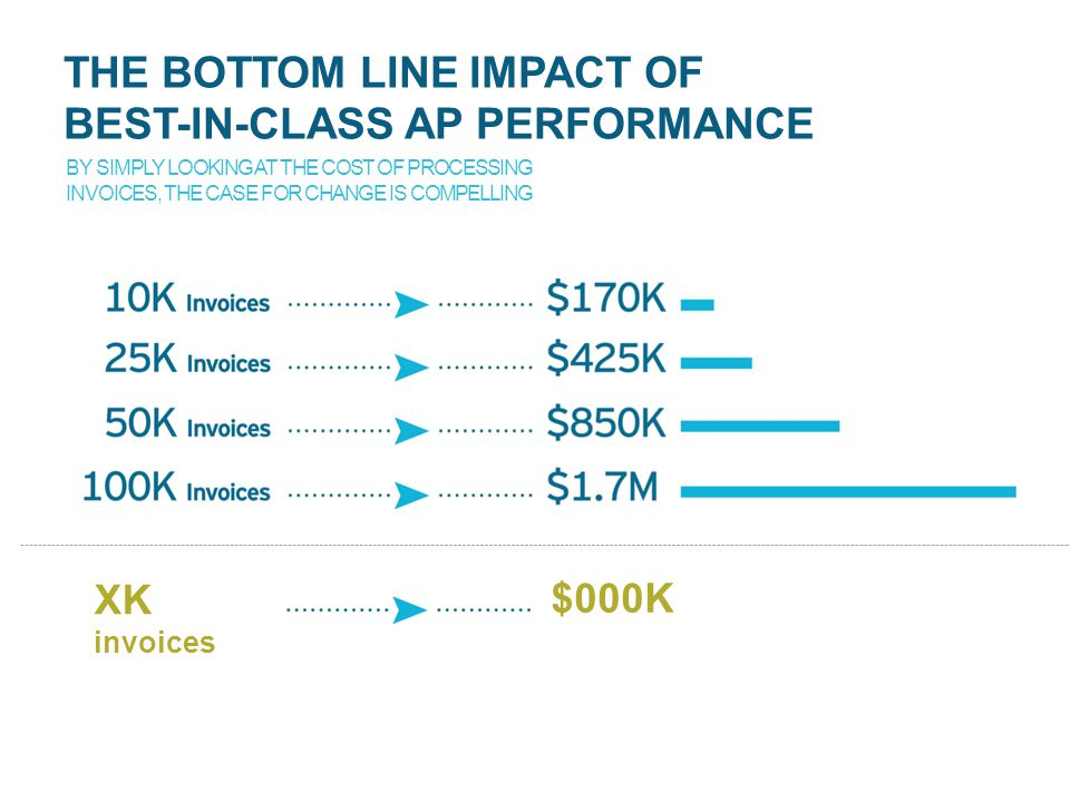 THE BOTTOM LINE IMPACT OF BEST-IN-CLASS AP PERFORMANCE BY SIMPLY LOOKING AT THE COST OF PROCESSING INVOICES, THE CASE FOR CHANGE IS COMPELLING XK invoices $000K
