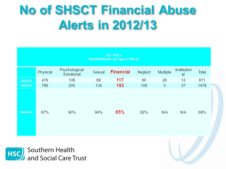 No of SHSCT Financial Abuse Alerts in 2012/13 ALL POCs Alerts/Referrals by Type of Abuse Physical Psychological/ Emotional Sexual Financial NeglectMultiple Institution al Total 2011/12 47910869 117 602612871 2012/13 798205134 193 1090371476 Variance 67%90%94% 65% 82%N/A 69%