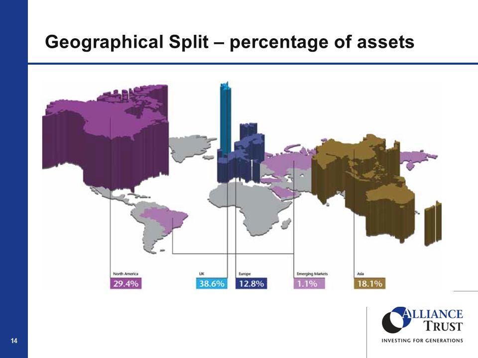 14 Geographical Split – percentage of assets