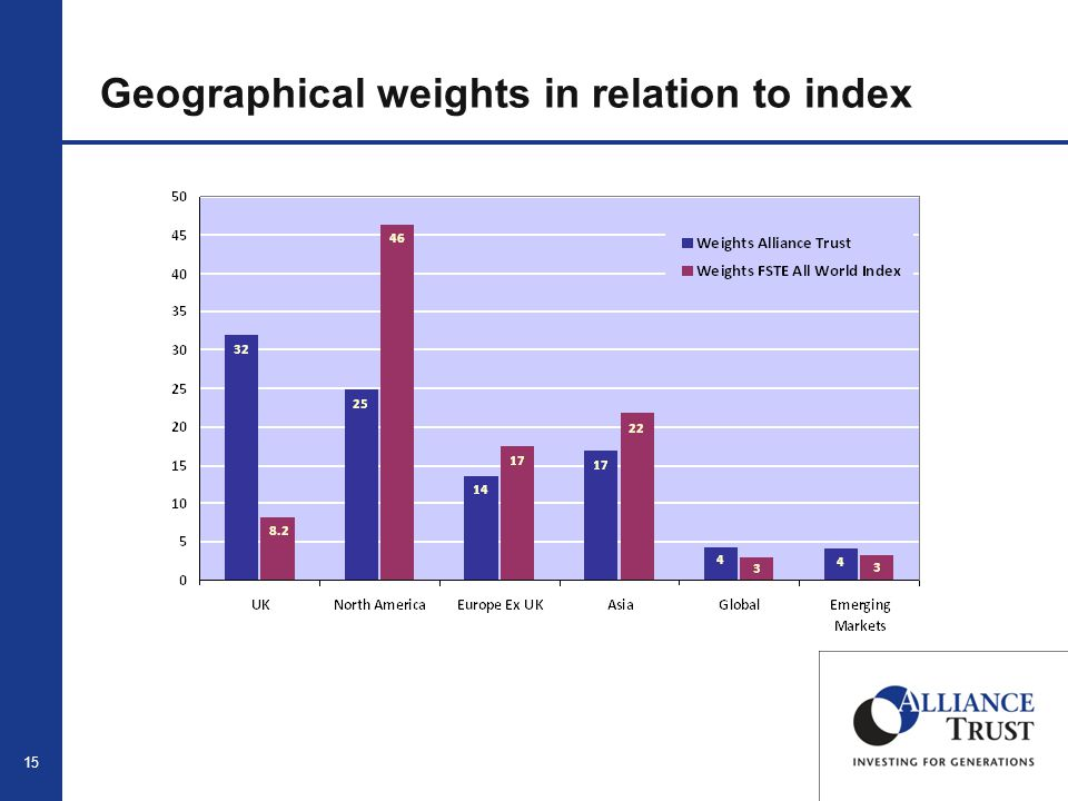 15 Geographical weights in relation to index