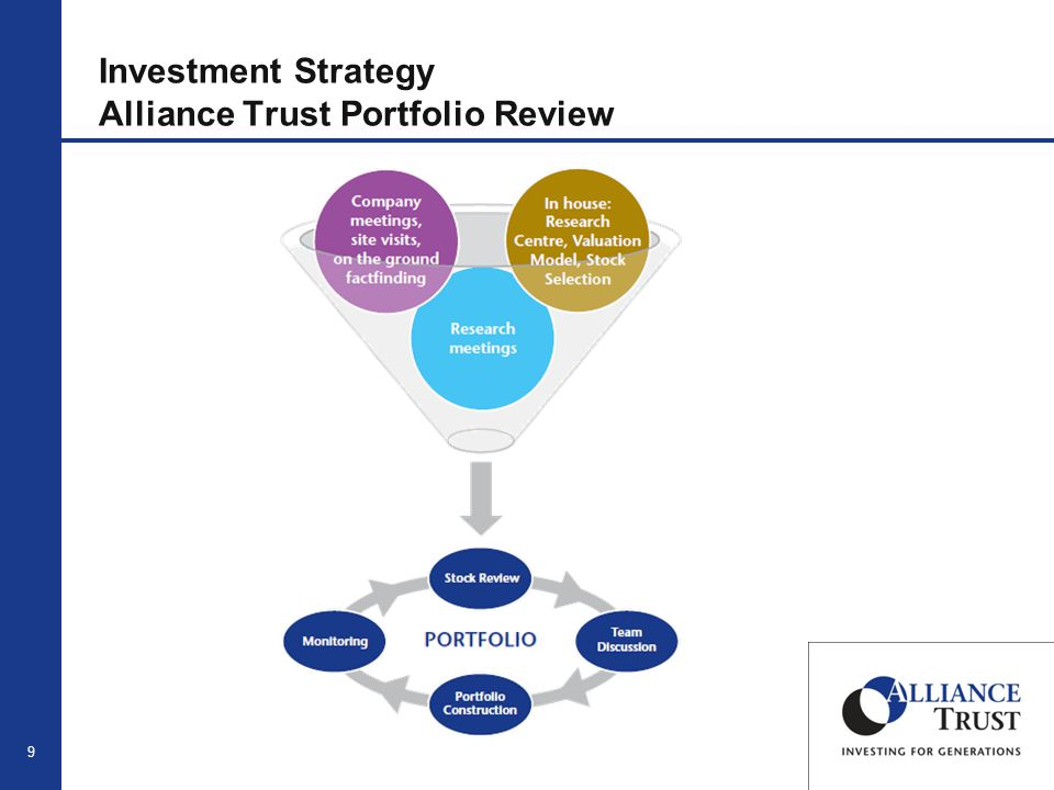 10 Investment Strategy Global Thematic Opportunities Fund Unconstrained Any Region, Sector, Market Cap or Benchmark etc.