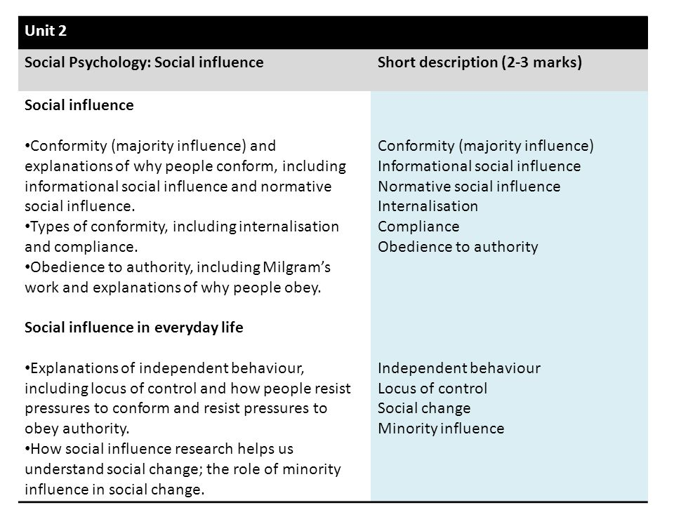 Unit 2 Social Psychology: Social influenceShort description (2-3 marks) Social influence Conformity (majority influence) and explanations of why peopl