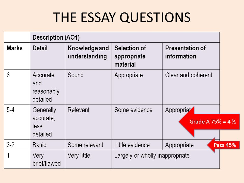 THE ESSAY QUESTIONS Description (AO1) MarksDetailKnowledge and understanding Selection of appropriate material Presentation of information 6Accurate a