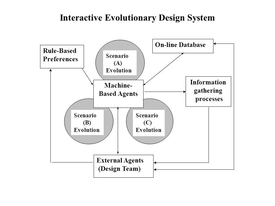 Interactive Evolutionary Design System Scenario (A) Evolution Machine- Based Agents Rule-Based Preferences External Agents (Design Team) On-line Database Information gathering processes Scenario (C) Evolution Scenario (B) Evolution