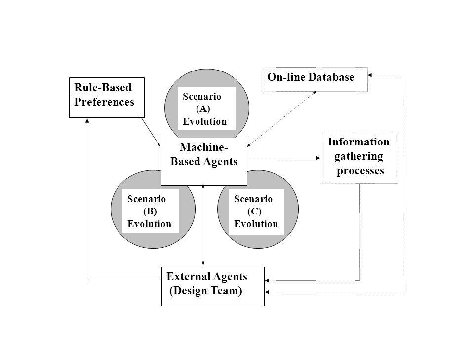Scenario (A) Evolution Machine- Based Agents Rule-Based Preferences External Agents (Design Team) On-line Database Information gathering processes Scenario (C) Evolution Scenario (B) Evolution