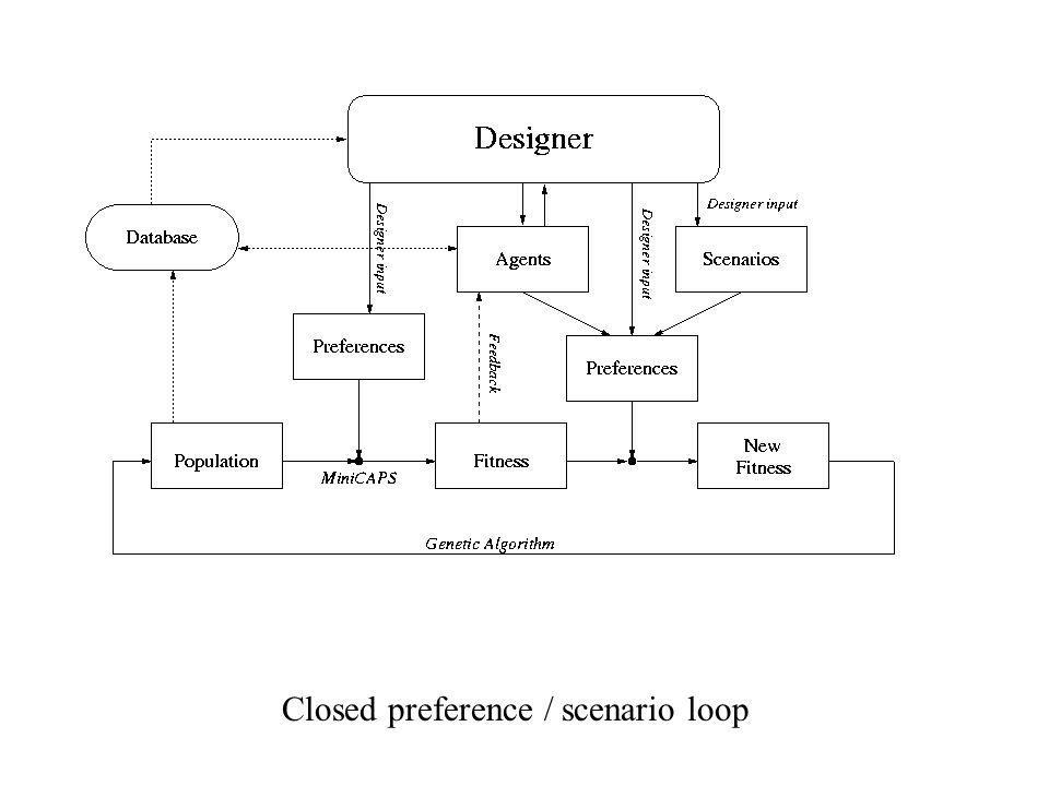 Closed preference / scenario loop