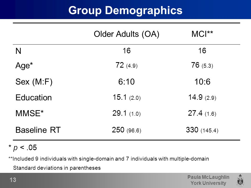 Paula McLaughlin York University Group Demographics * p <.05 **Included 9 individuals with single-domain and 7 individuals with multiple-domain Standard deviations in parentheses Older Adults (OA)MCI** N 16 Age* 72 (4.9) 76 (5.3) Sex (M:F)6:1010:6 Education 15.1 (2.0) 14.9 (2.9) MMSE* 29.1 (1.0) 27.4 (1.6) Baseline RT 250 (96.6) 330 (145.4) 13