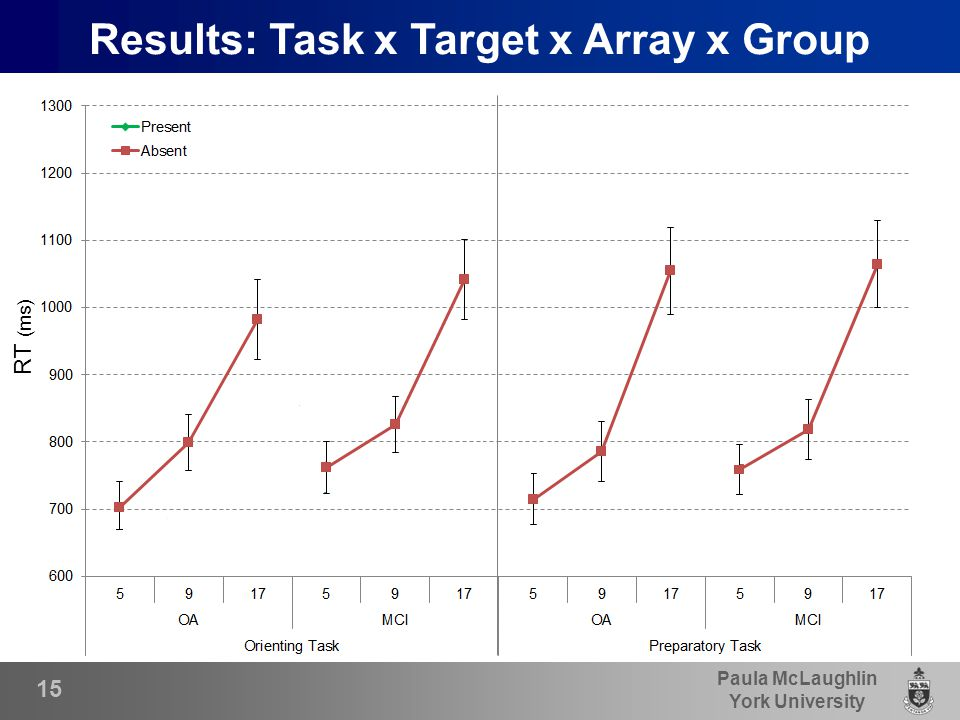 Paula McLaughlin York University 15 Results: Task x Target x Array x Group RT (ms)