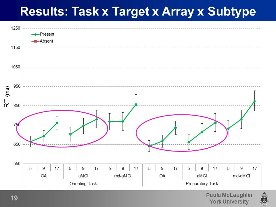 Paula McLaughlin York University 19 Results: Task x Target x Array x Subtype RT (ms)