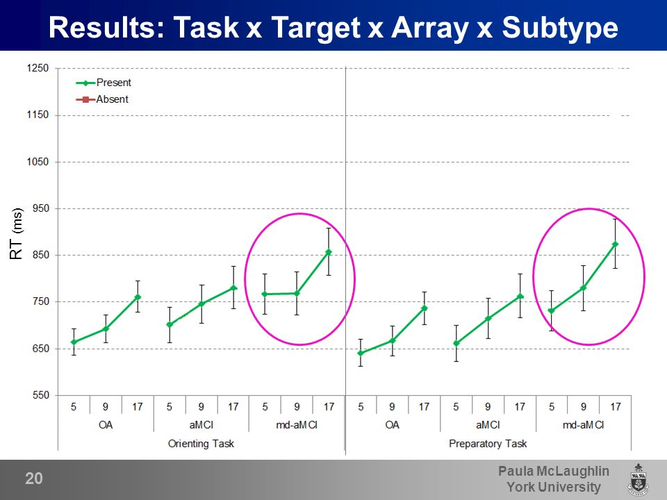 Paula McLaughlin York University 20 Results: Task x Target x Array x Subtype RT (ms)