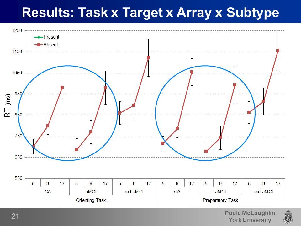 Paula McLaughlin York University 21 Results: Task x Target x Array x Subtype RT (ms)