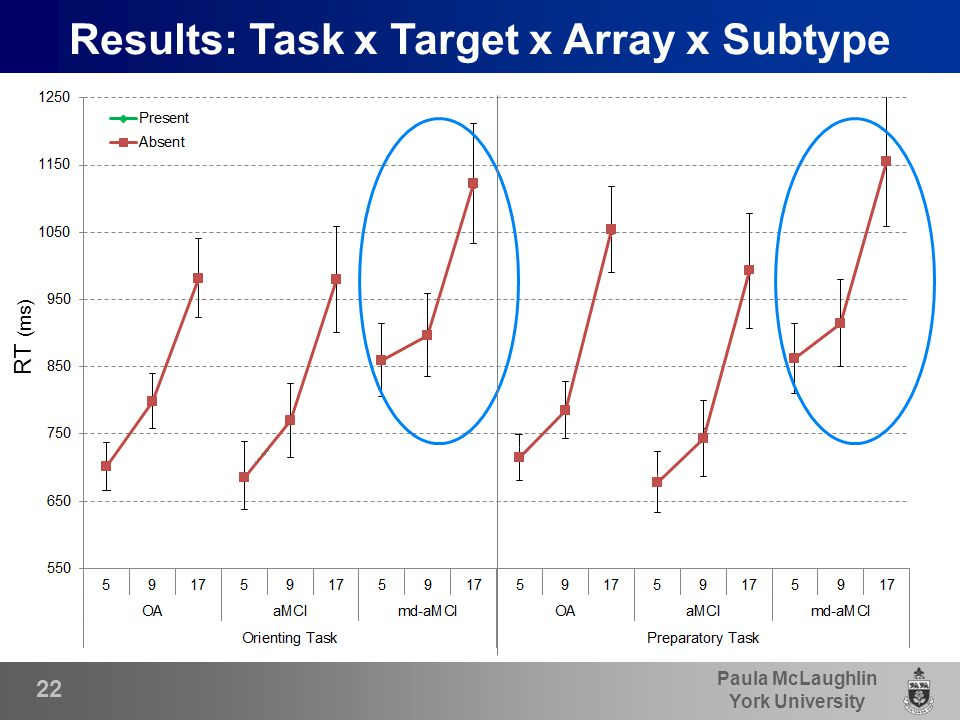 Paula McLaughlin York University 22 Results: Task x Target x Array x Subtype RT (ms)