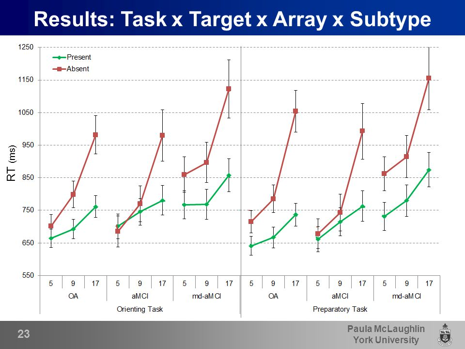 Paula McLaughlin York University 23 Results: Task x Target x Array x Subtype RT (ms)