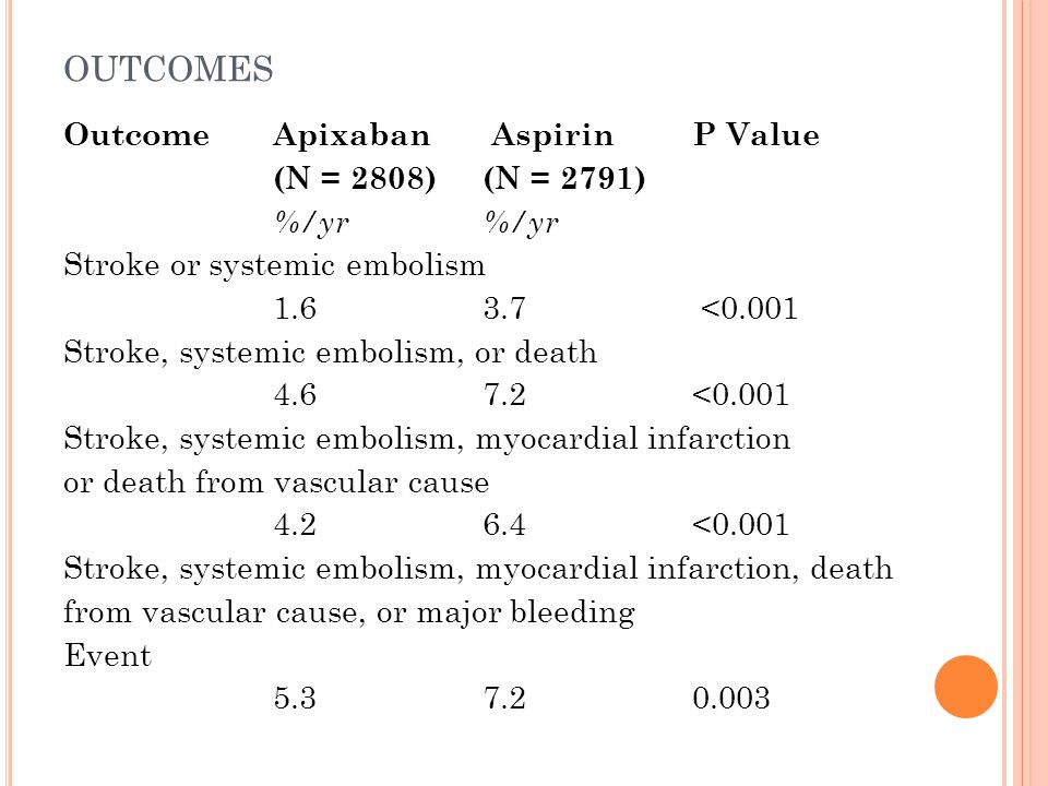OUTCOMES Outcome Apixaban AspirinP Value (N = 2808) (N = 2791)%/yr Stroke or systemic embolism 1.6 3.7 <0.001 Stroke, systemic embolism, or death 4.6