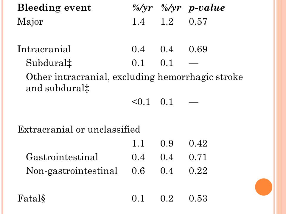 Bleeding event %/yr%/yrp-value Major 1.4 1.2 0.57 Intracranial 0.4 0.4 0.69 Subdural‡ 0.1 0.1 — Other intracranial, excluding hemorrhagic stroke and s