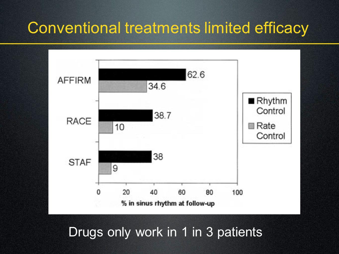 Conventional treatments limited efficacy Drugs only work in 1 in 3 patients