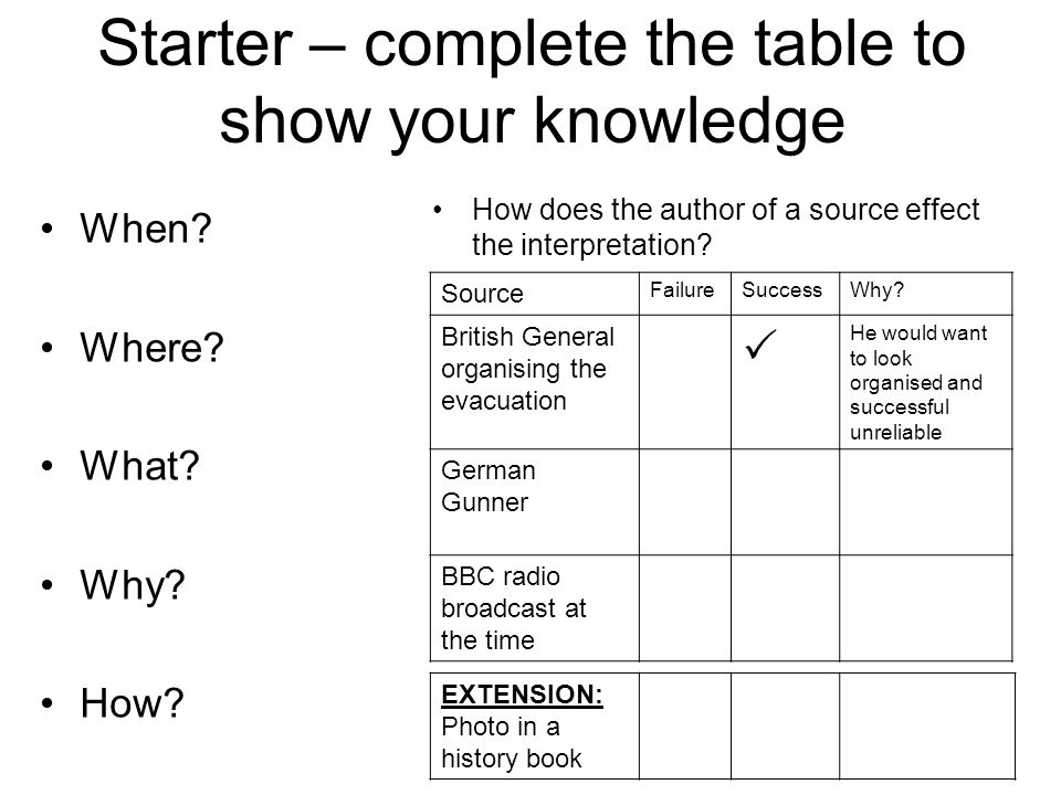 Starter – complete the table to show your knowledge When.
