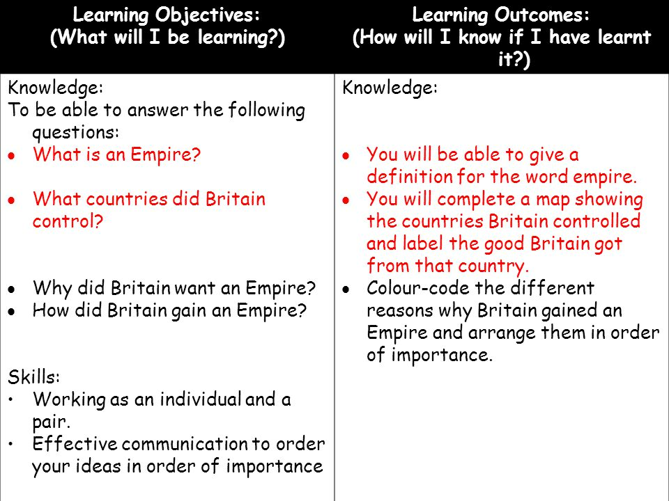 Learning Objectives: (What will I be learning?) Learning Outcomes: (How will I know if I have learnt it?) Knowledge: To be able to answer the followin