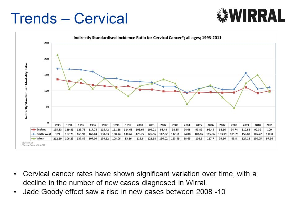 Trends – Cervical Cervical cancer rates have shown significant variation over time, with a decline in the number of new cases diagnosed in Wirral. Jad