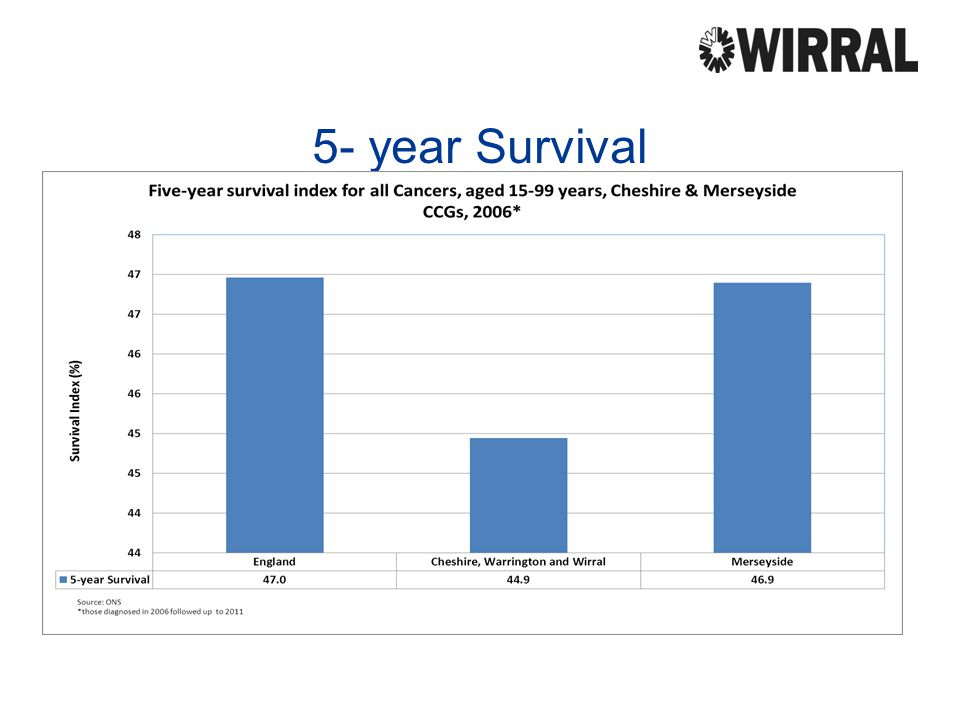 5- year Survival